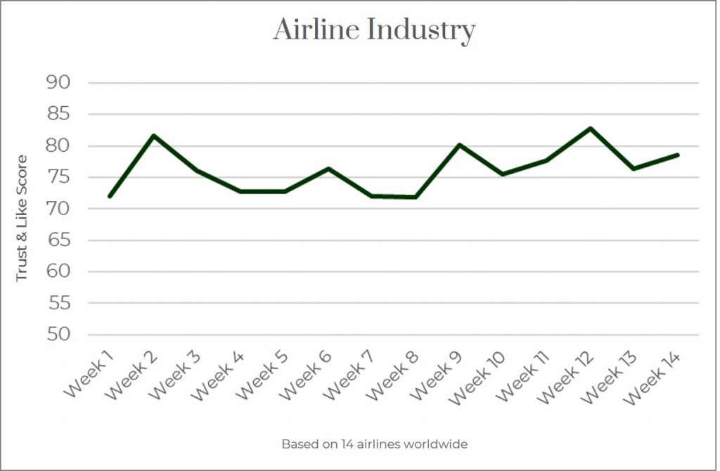 Reputation of Airline Industry 2020