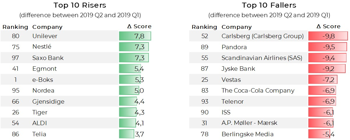 Denmark Top 100 Reputation Ranking Top Movers Q2 2019