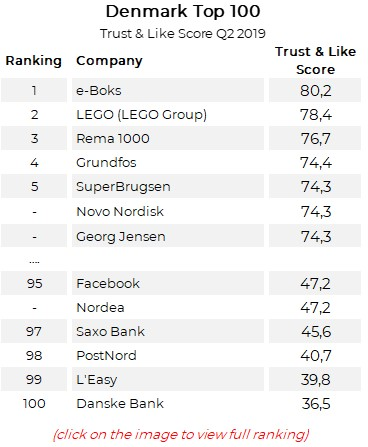 Denmark's Top 100 Reputation Ranking Results Q2 2019