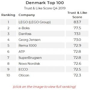 Denmark Top 100 Reputation Ranking Results Q4 2019