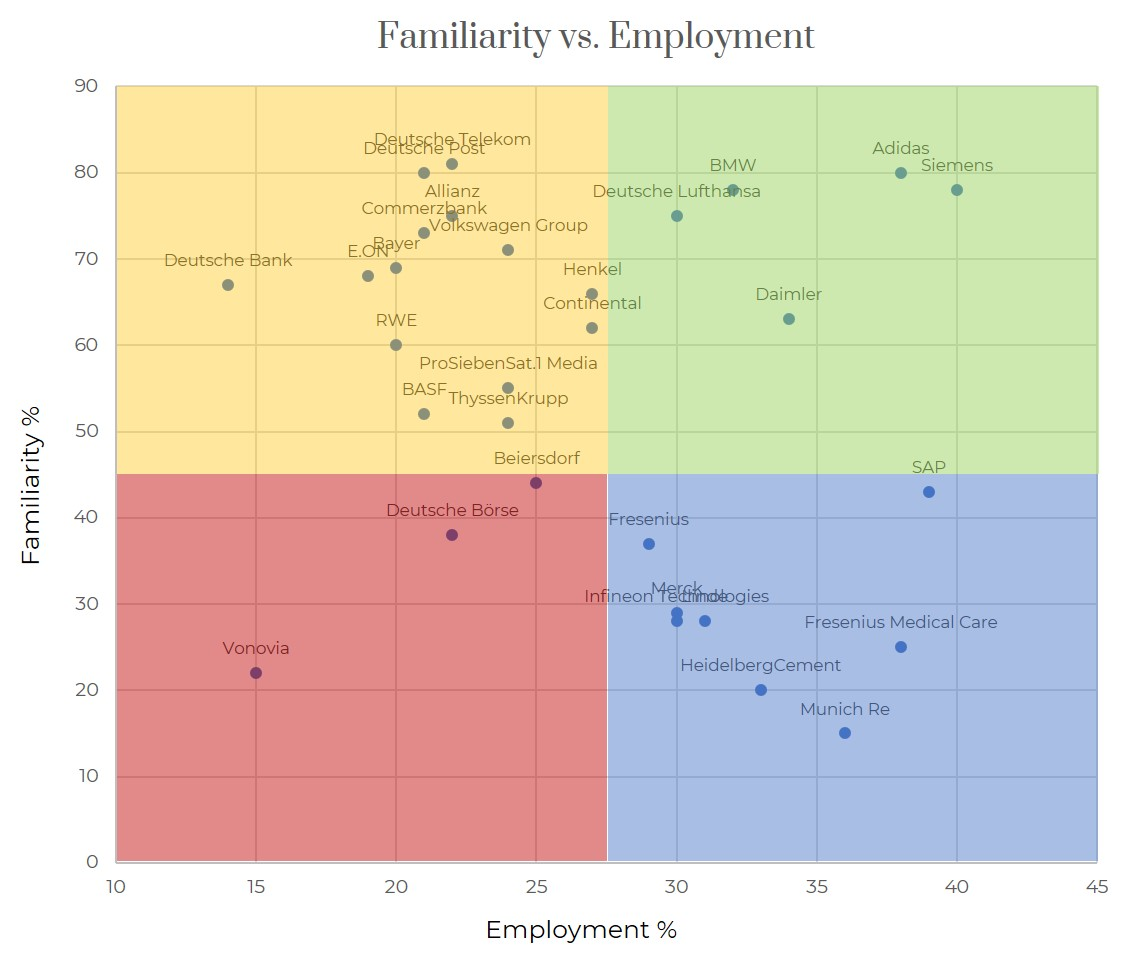 Employer Attractiveness by Familiarity- Germany DAX 30 2019