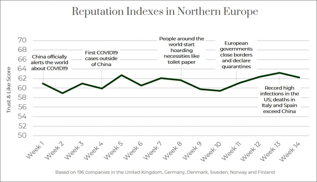 Reputation Index in Northern Europe 2020