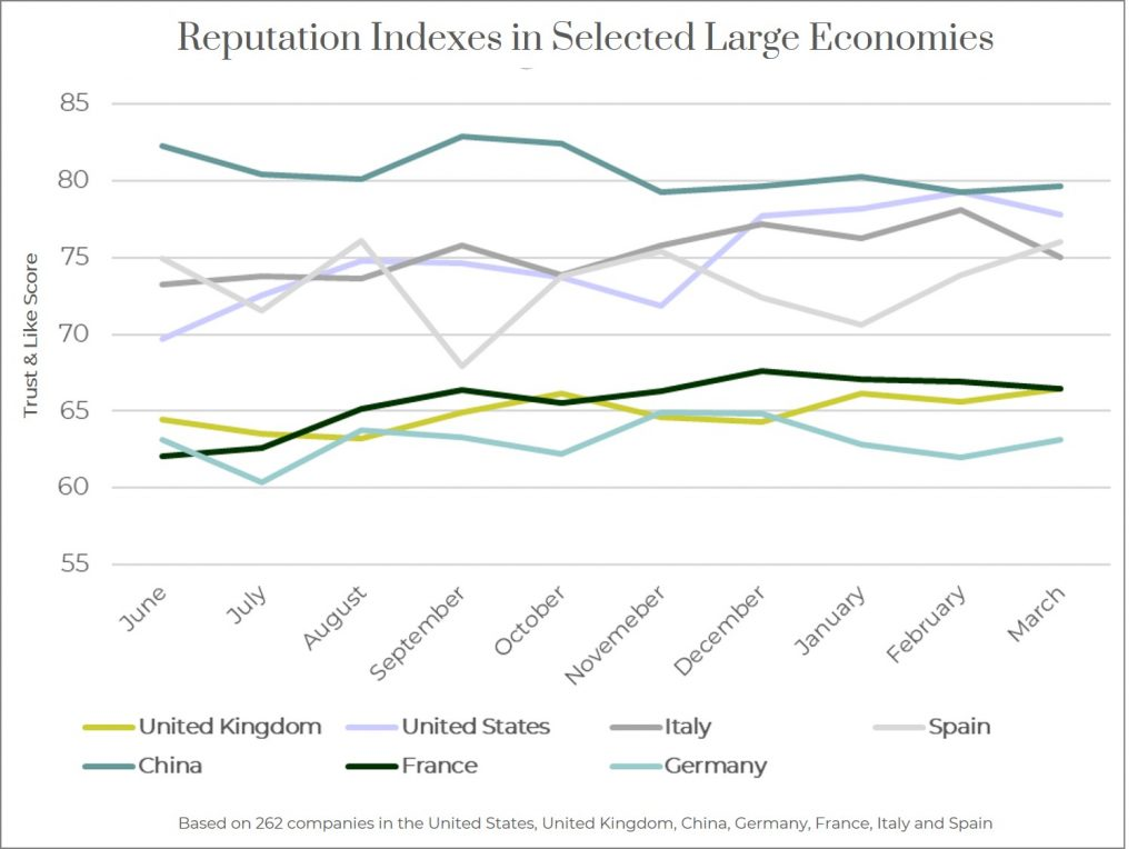 Reputation indexes in Selected Large Economies 2019-2020