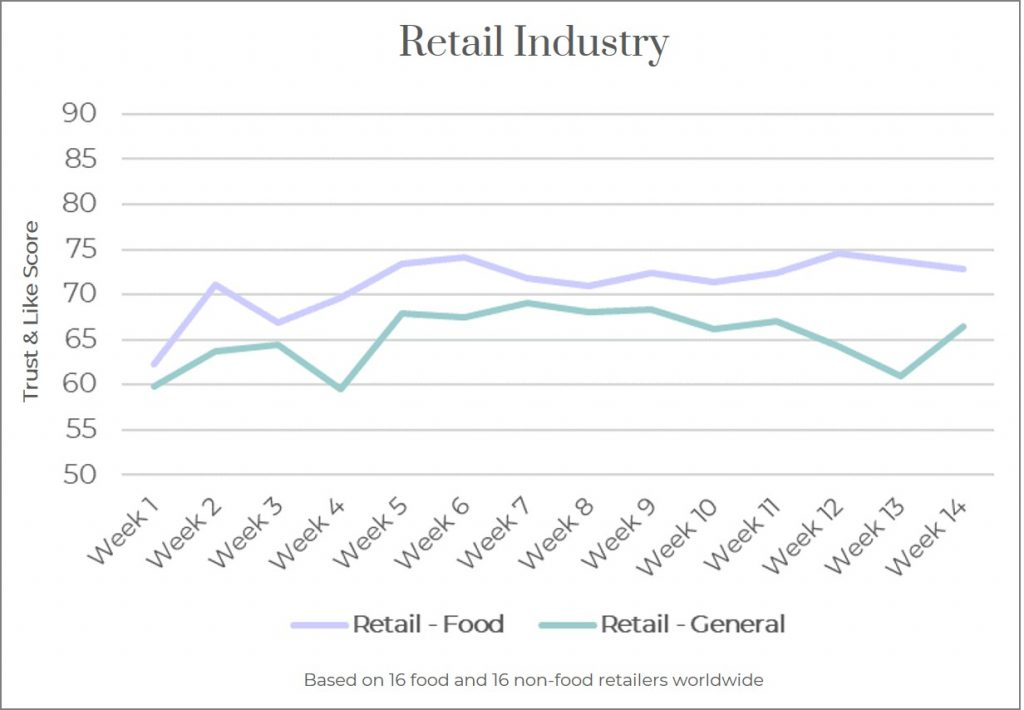 Reputation of Retail Food and General Retail Industry 2020
