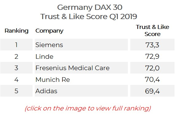 Germany DAX 30 Trust & Like Score Q1 2019