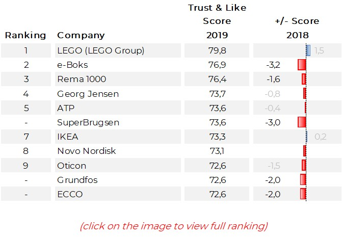 Denmark 2019 Reputation Ranking Top 100